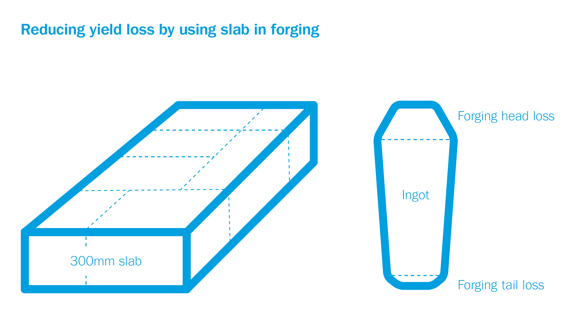 Reducing yield loss by using slab in forging